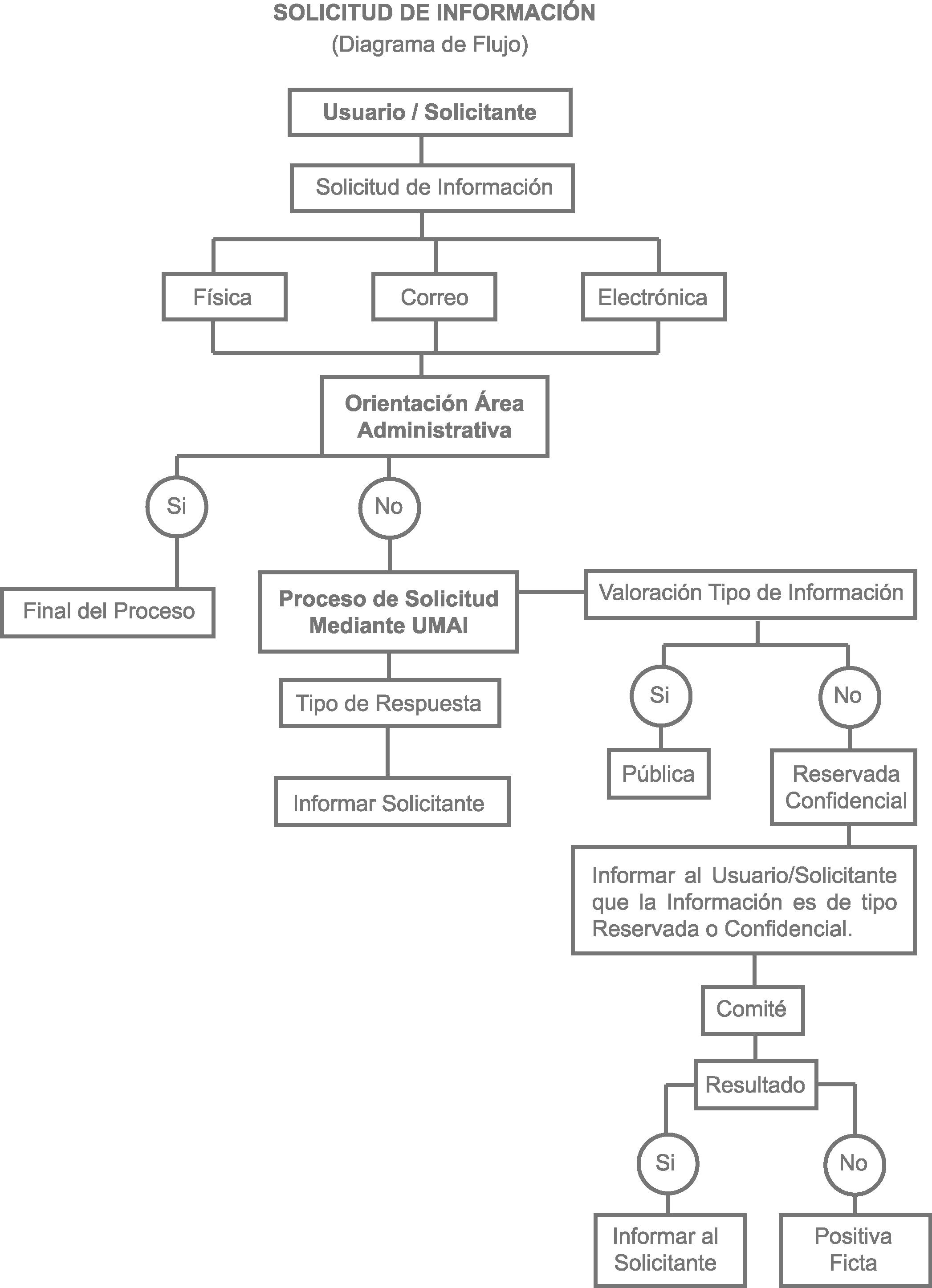 Unidad de transparencia tijuana diagrama de flujo ccuart Image collections